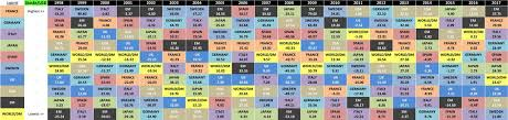 Playing With Callans Periodic Tables Of Investment Returns