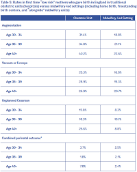 Risk Of Down Syndrome By Age Chart Evidence On Advanced Maternal Age Evidence Based Birth