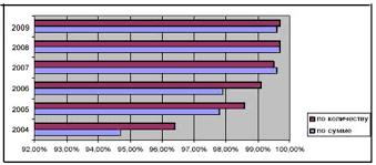👍 Организация безналичных расчетов и проблемы их совершенствования Организация безналичных расчетов и проблемы их совершенствования