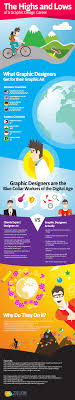 Graphic Design Careers And Salary Graphic Design Career