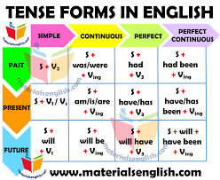 Tense Chart Tenses Chart In English Materials For Learning English