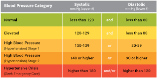 Low Diastolic Blood Pressure Chart What Is The Ideal Blood Pressure Blood Pressure Remedies
