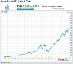 Apple Share Price History Chart Apples Share Price Rises Above 500 From 12 A Decade Ago