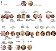 royal family tree and line of succession bbc news royal family tree and line of succession
