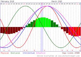 Free Biorhythm Chart Free Biorhythm Readings And Charts Online Health Chart