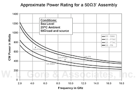 50 Ohm Cable Loss Chart Technical Information High Power Operation Of Coaxial