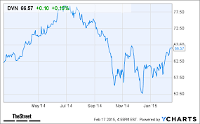 Devon Energy Dvn Stock Lower In After Hours Trading Today