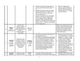 Tarikh lahir dalam bulan islam. Mengenal Nama Nama Bulan Islam Dan Amalan Amalannya