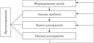 ПЛАНИРОВАНИЕ ПРОЕКТА ИЕРАРХИЧЕСКАЯ СТРУКТУРА РАБОТ Основные  Основные этапы планирования