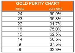 Gold Purity Chart In 2019 Carat Gold Gems Jewelry Gold