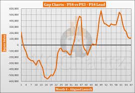 Ps3 Versions Chart Ps4 Vs Ps3 In Japan Vgchartz Gap Charts August 2019