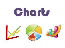 Charts Why Use Charts Visual Representation