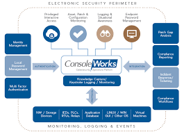 Security Complaince Solutions Security Operations Compliance Automation