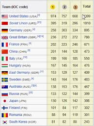 Olympic Medal Chart Hungarian Olympic Triumph 2012 London Magyar Olimpiai