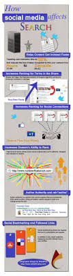 best seo website infographics images digital this makes sense to me i m going to try to put this model in effect to drive traffic back to our website how social media impacts seo infographic