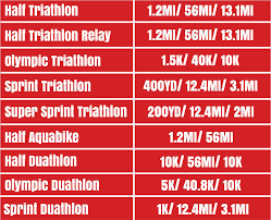 2017 Americas Half Triathlon America Multi Sport
