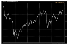 S Dax Chart Chart Of The Day German Dax Rises To Pre Crisis Levels