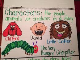 Character Anchor Chart Kindergarten Anchor Charts Anchor