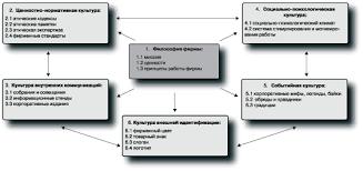 Курсовая работа Корпоративная культура и ее влияние на менеджмент  Структура корпоративной культуры 4