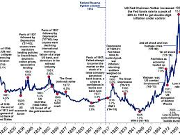 10 Yr T Note Chart The 10 Year Us Treasury Note Since 1790