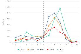 Blackberry Ripening Chart Blackberries In Charts Planesa On Guatemalas Volcanic