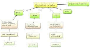 Flow Chart Of Classifying Matter Classifying Definition Science Classifying Matter Flow Chart