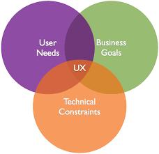 User Experience Venn Diagram Ux Venn Diagrams User Experience Ux User Experience Design Ux