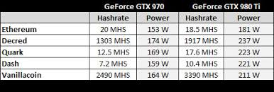 Bitcoin is the most valuable cryptocurrency on the market. Nvidia Hashrate Crypto Mining Blog