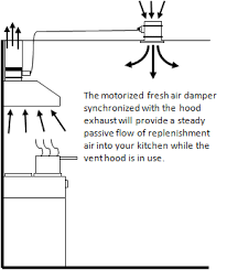 makeup air system. Exellent Air By Creating A Makeup Air Infiltration Point Localized To Your Kitchen Ventilation  System The Is Replenished At Slower And More Controlled Rate During  To Makeup Air System A