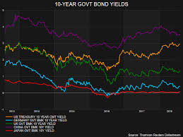 Global Bond Yields Chart The Bond Market Conundrum Seeking Alpha