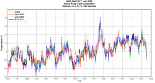 Earth Temperature History Chart Climate Skeptic Temperature History