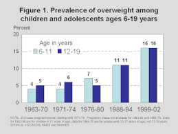 Obesity Chart In America Obesity In The United States Wikipedia