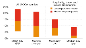 Pay Gap Chart Gender Pay Gap Reporting Spotlight On Hospitality Travel