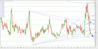Corn Spread Charts Mid Valley Cotton Growers Inc