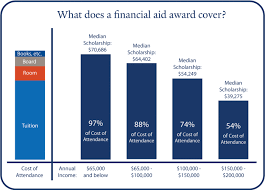 Financial Aid Qualification Income Chart 2018 Affordability Financial Aid