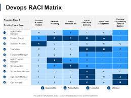 Devops Raci Matrix Ppt Powerpoint Presentation File Format