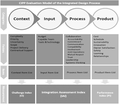 What Is Integrated Design Process Pdf Benchmarking In Integrated Design Process Uw Arcf Case