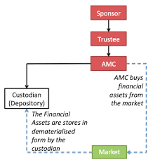 Amc Organizational Chart Organisation Structure Of Mutual Funds In India Getmoneyrich