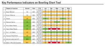 Bowling Chart Template 20 Images Of Bowler Chart Template Splinket Com