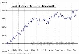Central Garden Pet Co Nasd Cent Seasonal Chart Equity