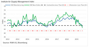 Ism Purchasing Managers Index Chart Latest Ism Purchasing Managers Index Signals Potential