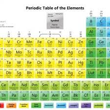 modern periodic table with atomic m and atomic number hd archives new periodic table of elements
