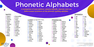 There is standardisation of the phonetic alphabet between us and certainly the uk, as well as other members. Why We Use Phonetic Alphabet On The Phone