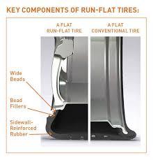 Bridgestone Tire Comparison Chart A Flat Performance For Run Flat Tires Retail Modern Tire