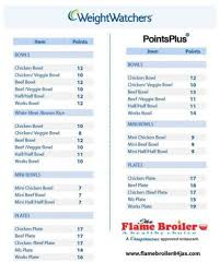 Weight Watchers Point Value Chart Points System Weight Watchers Chart Prosvsgijoes Org