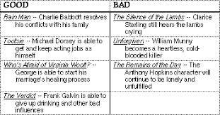 Good Judgement Examples Story Judgment Good Or Bad Dramaticapedia