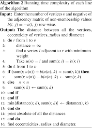 An Algorithm For Computing Certain Metrics In Intuitionistic Fuzzy