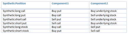 Call Put Option Charts Suit Yourself Dont Ignore Flexibility Of Synthetic Option