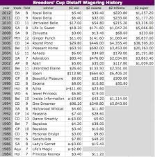 Breeders Cup Charts 2013 2013 Breeders Cup Distaff Small Field Likely