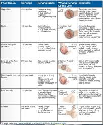 Diet Chart For High Blood Pressure Patient High Blood Pressure Dash Diet Dash Diet Plan Dash Diet